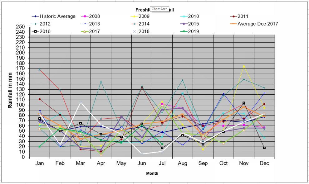 chart rainfall Freshford